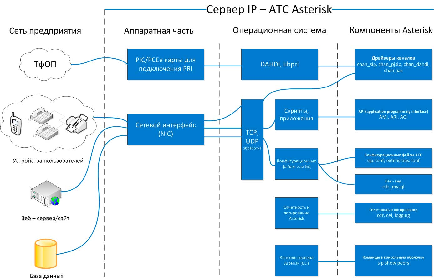 IP PBX Asterisk
