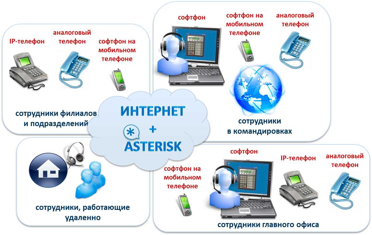 Преимущества IP- АТС Asterisk